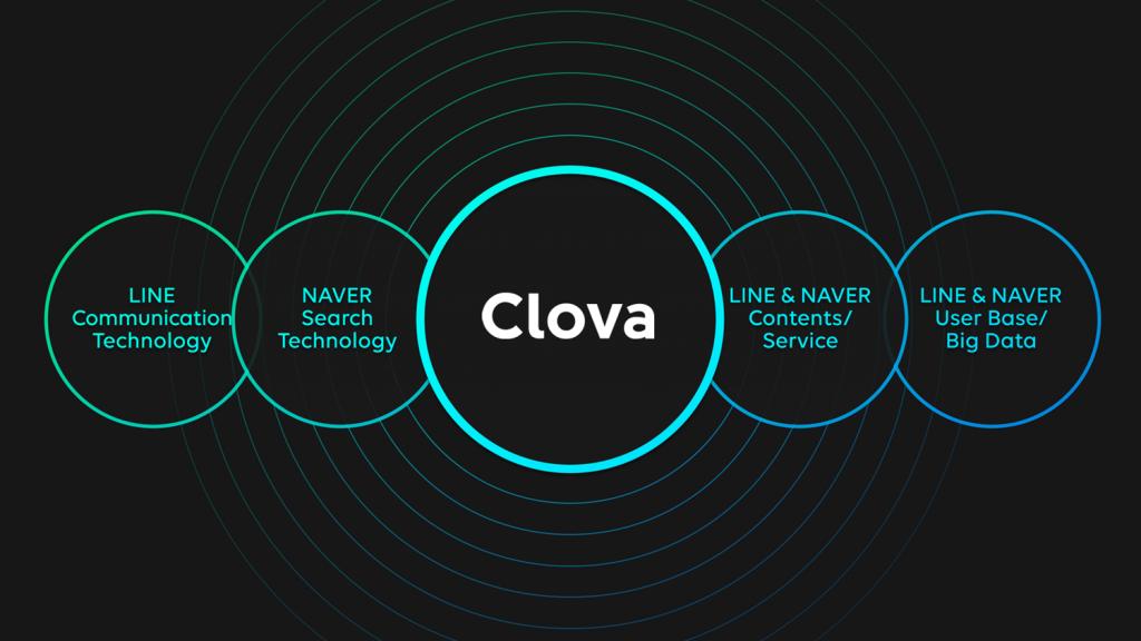 Clova sería la nueva asistente digital desarrollada por Line 1