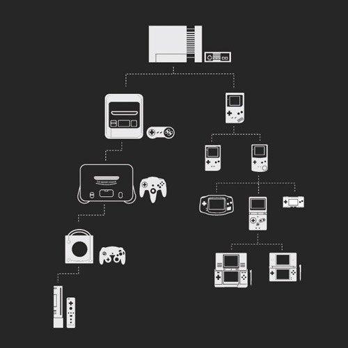 evolución Nintendo