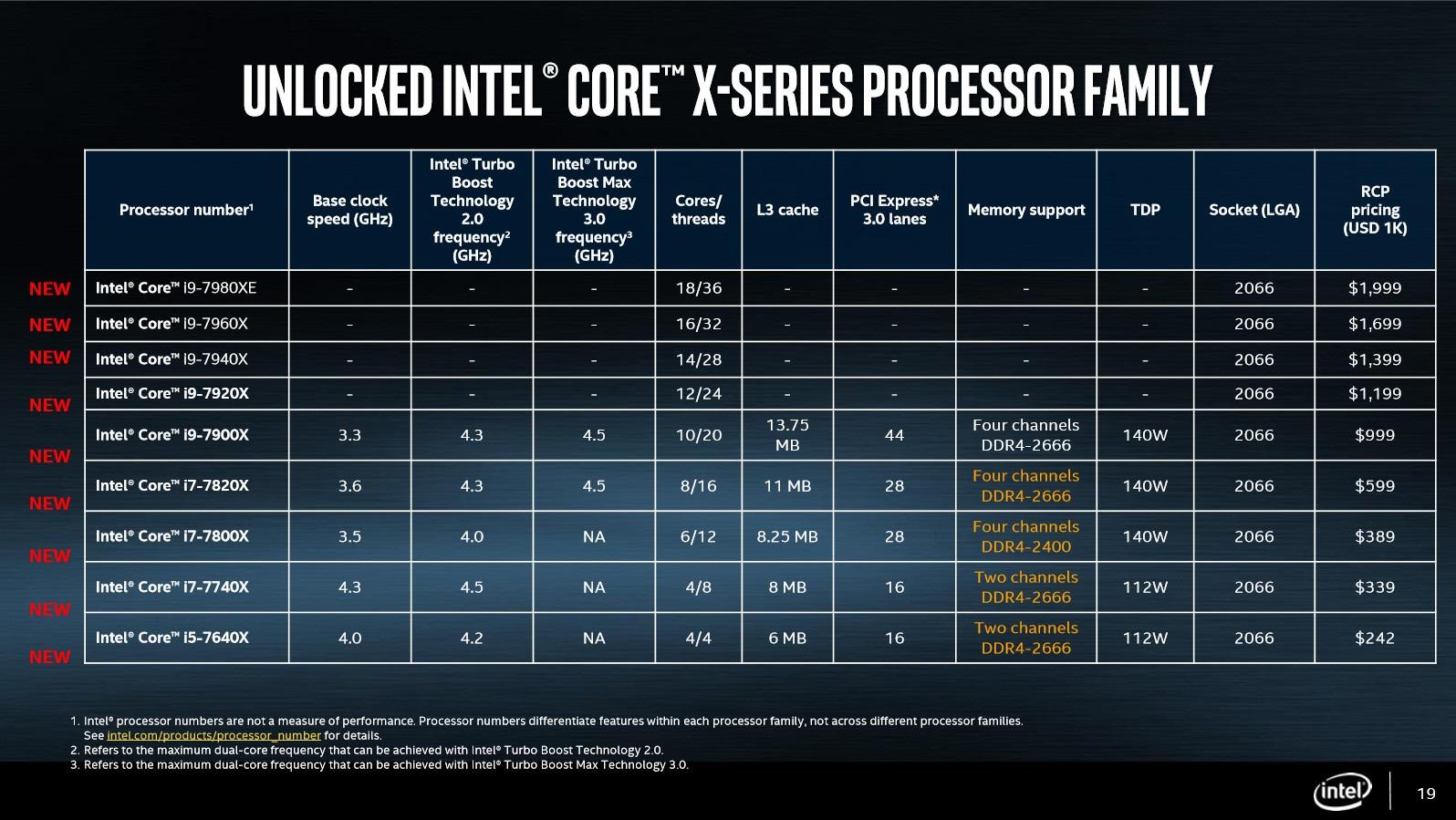 Intel anuncia sus procesadores i9 de gama alta con hasta 18 núcleos 3