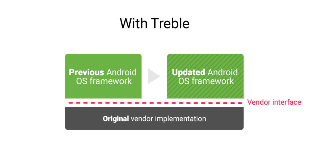 Android O - Project Treble