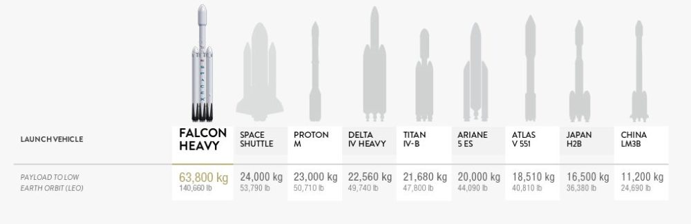 Falcon Heavy Comparativa