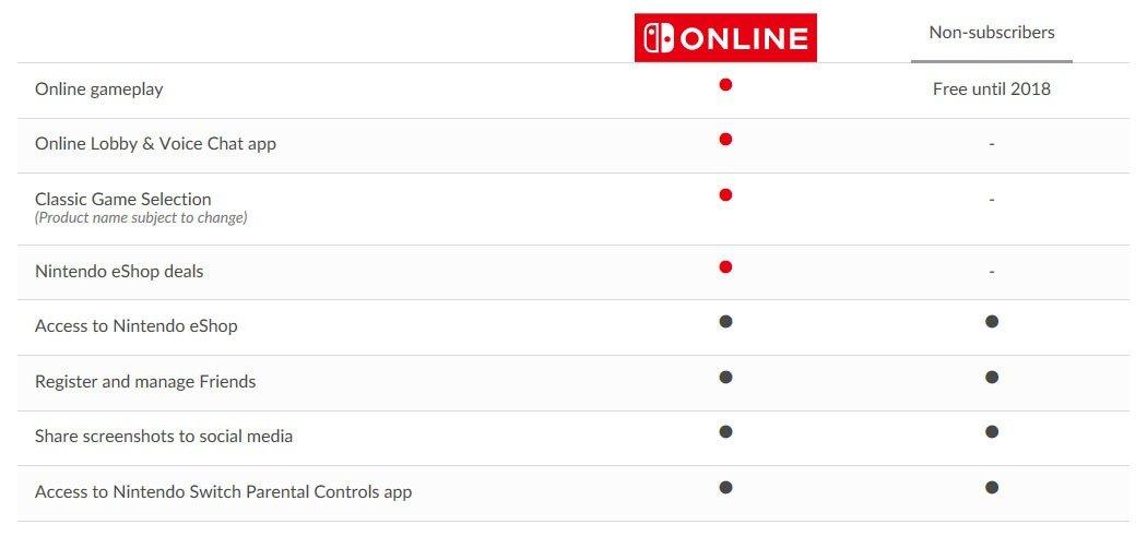 Nintendo Switch Online costará 20€ al año y llegará en 2018 2