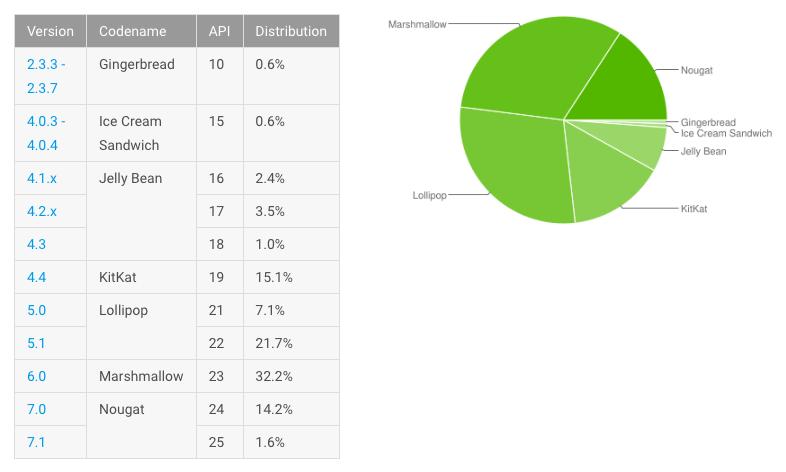 Motorola revela los móviles que actualizarán a Android Oreo 1