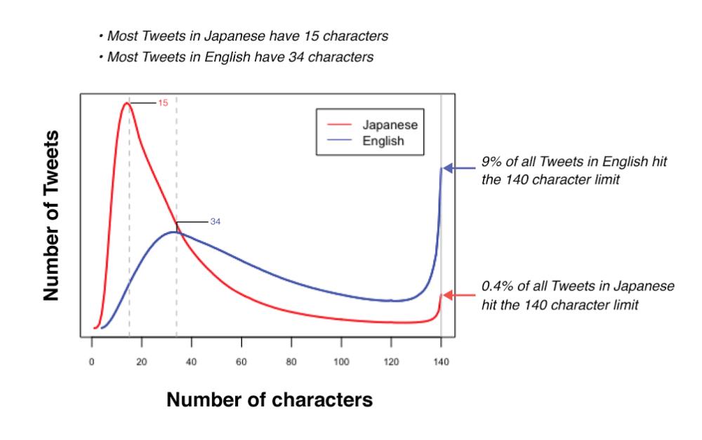 Gráfico estadístico de Twitter