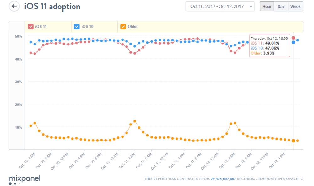 Porcentaje iOS 11
