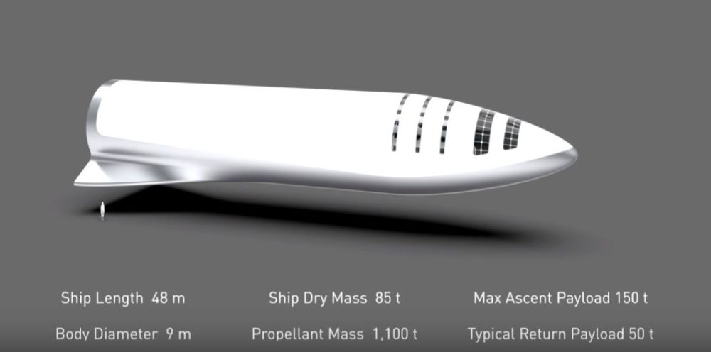 Big Fucking Rocket la nueva apuesta de SpaceX para conquistar Marte y también la Tierra 1
