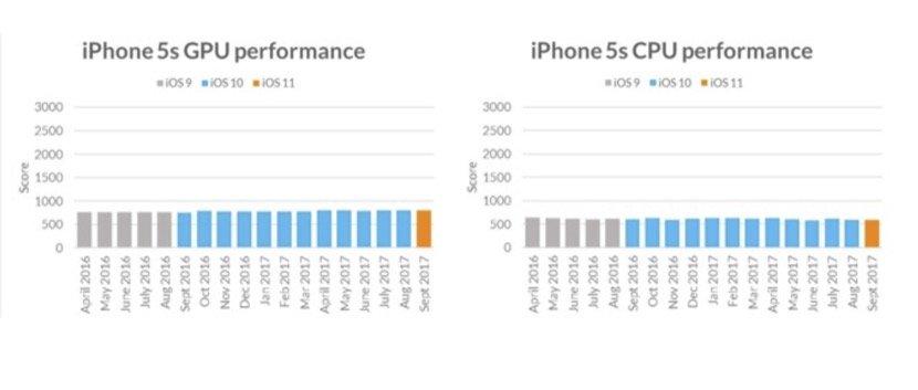 Bechmark iPhone 5S Rendimiento