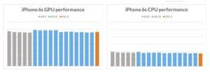 Benchmark iPhone 6S Rendimiento