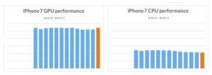 Benchmark iPhone 7 Rendimiento