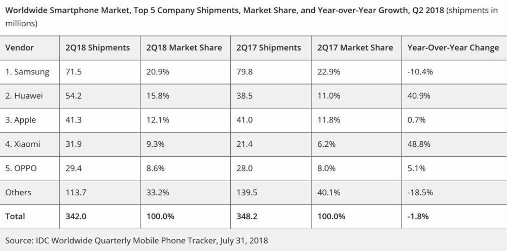 Huawei supera a Apple como segundo fabricante de smartphones
