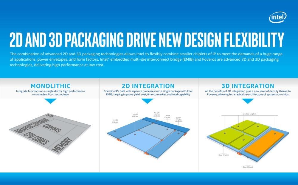Intel presenta su próxima generación Sunny Cove (10nm) y la apuesta por nuevas tecnologías 2