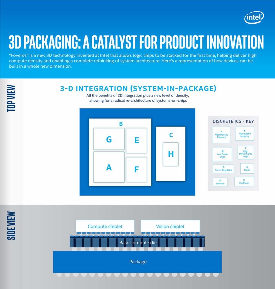 Intel presenta su próxima generación Sunny Cove (10nm) y la apuesta por nuevas tecnologías 1