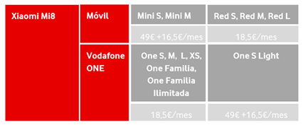 Vodafone pack Xiaomi Mi 8