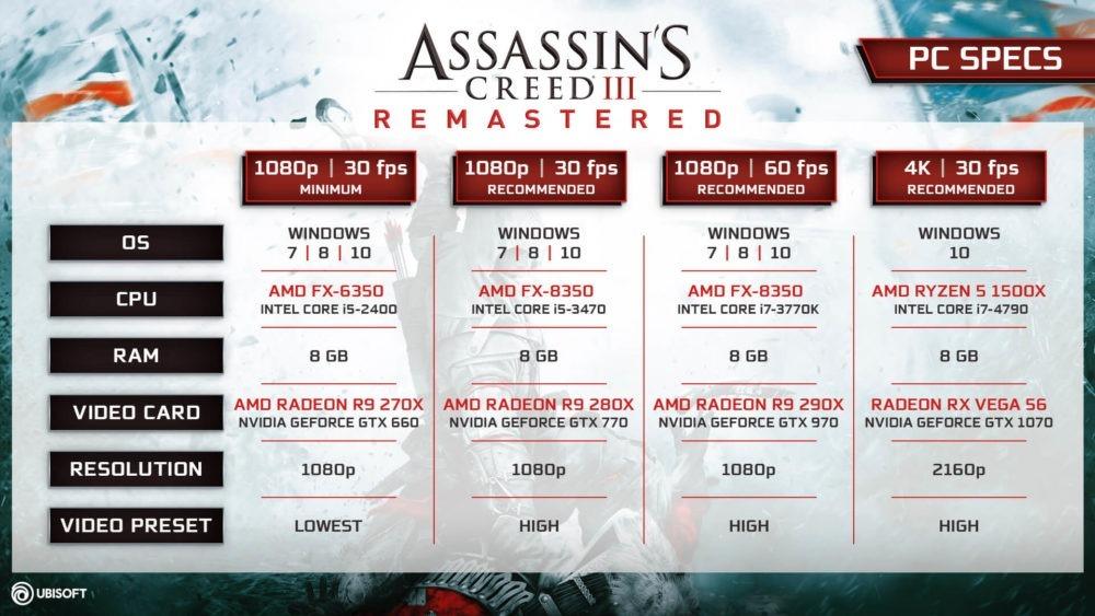 Assassin's Creed III Remastered, se publican sus requisitos para PC 1