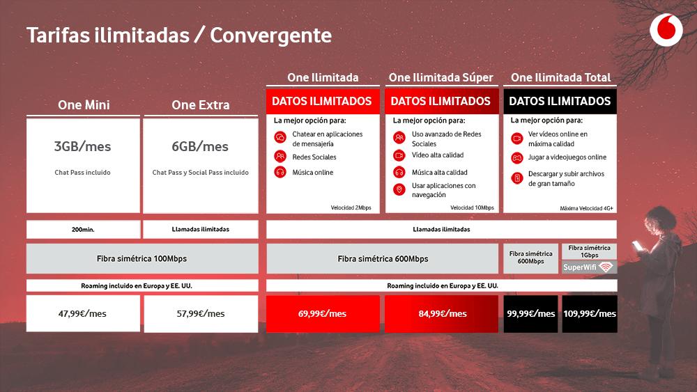Planes Vodafone One convergentes con fibra simétrica de 600Mbps y 1Gbps