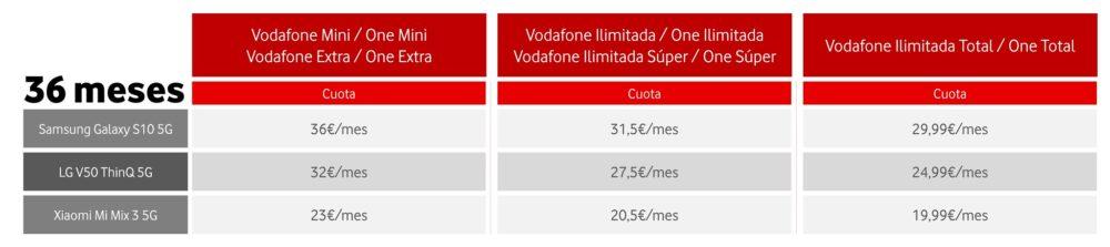 Vodafone España desplegará su red 5G en 15 ciudades el 15 de junio