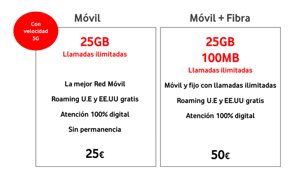 Vodafone ofrece 5G también en tarifas de prepago y Vodafone bit 3