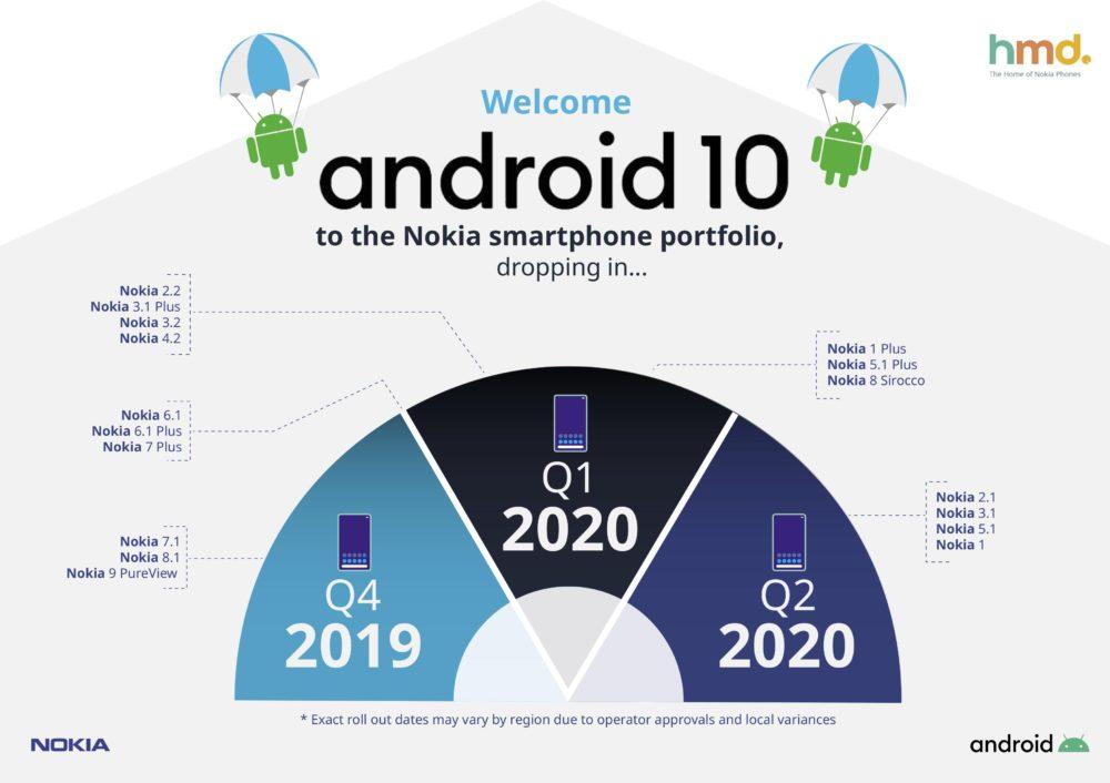 HMD Global detalla cuando recibirán Android 10 sus teléfonos Nokia 1