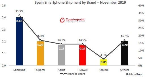 Realme ya es la quinta marca de móviles que más vende en España 1