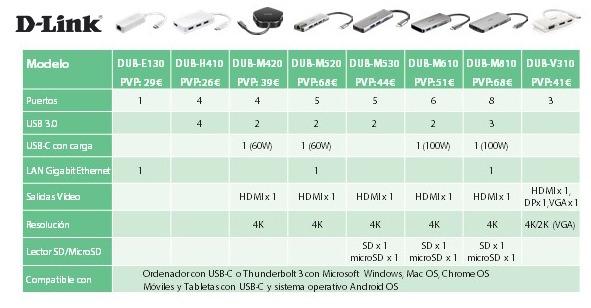 D-Link lanza una nueva colección de Hubs USB-C 3
