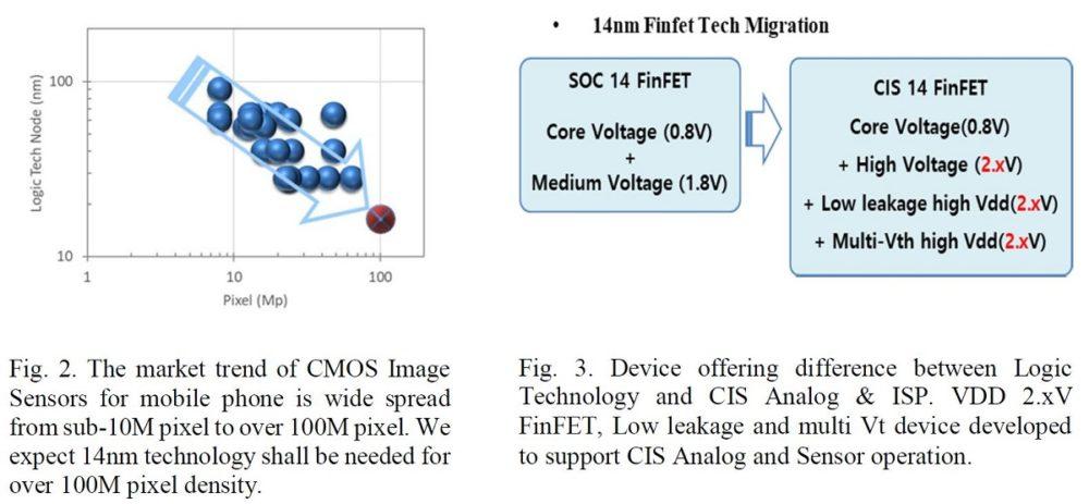 tecnología de 14 nm FinFET para la construcción de un sensor CMOS de 144 megapixeles