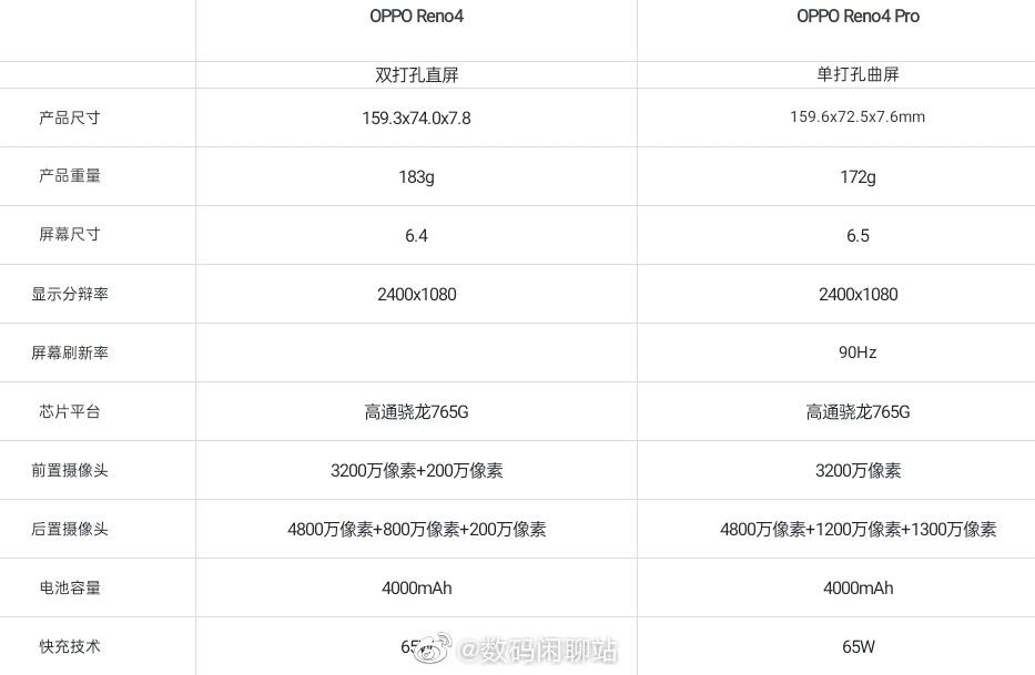 especificaciones OPPO Reno 4