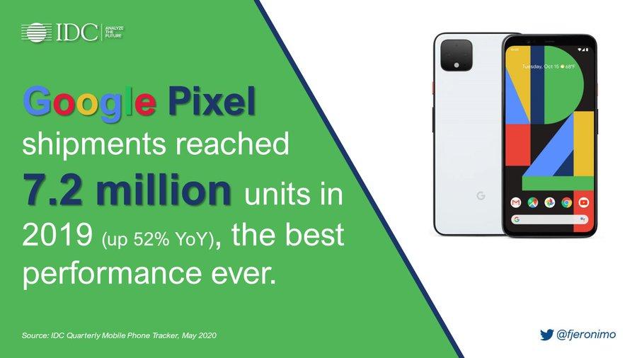 Los Google Pixel logran sus mejores cifras en 2019 superando a OnePlus 1