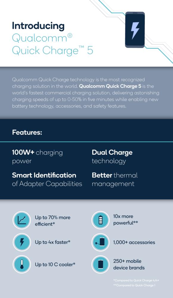 Qualcomm Quick Charge 5 es oficial y promete cargar el 50% del móvil en 5 minutos 1