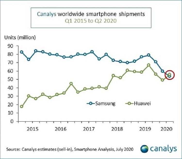 Huawei supera a Samsung como mayor fabricante de móviles en el segundo trimestre de 2020