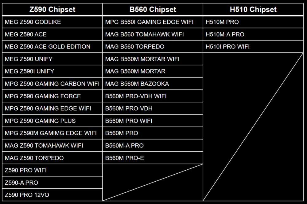 MSI anuncia que las nuevas placas base de la serie 500 se estrenarán el 27 de enero 1