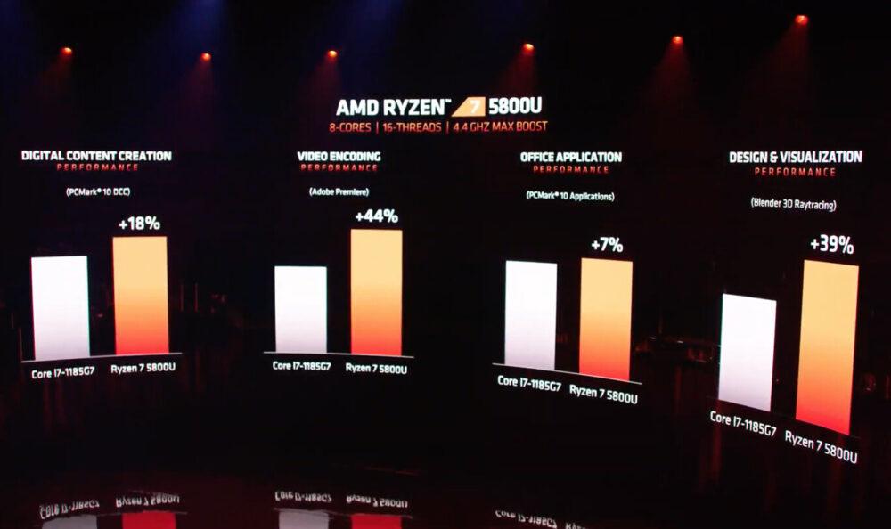 AMD Ryzen Mobile 5000 golpean fuerte y prometen seguir la estela de sus hermanos mayores 1