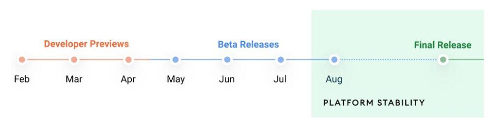 Google publica el calendario de lanzamiento de Android 12 10