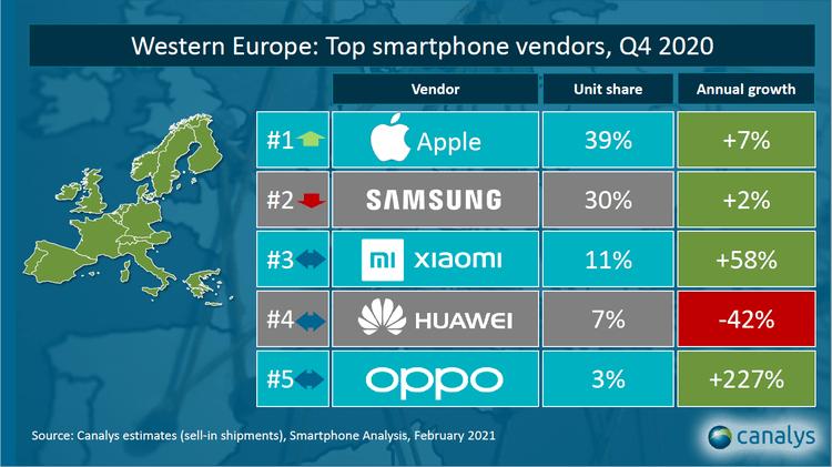 Xiaomi mantiene el primer puesto del podium de fabricantes de smartphones en España 11