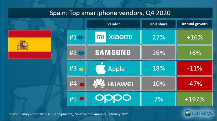 Xiaomi mantiene el primer puesto del podium de fabricantes de smartphones en España 10