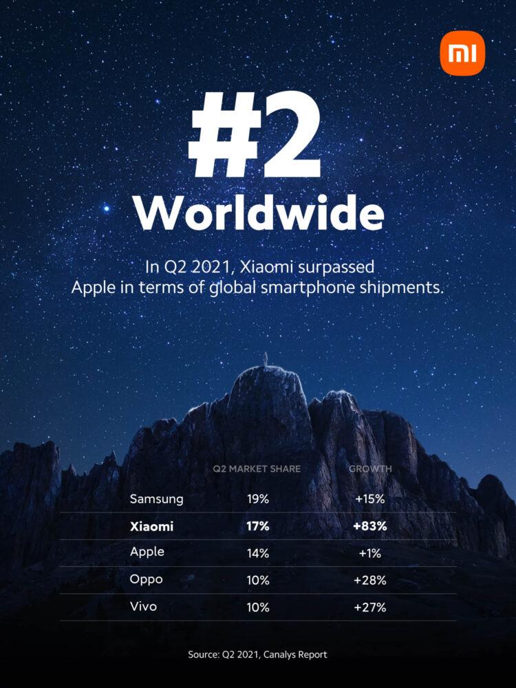 Xiaomi ya es la segunda marca en cuota de mercado, por delante de Apple 2