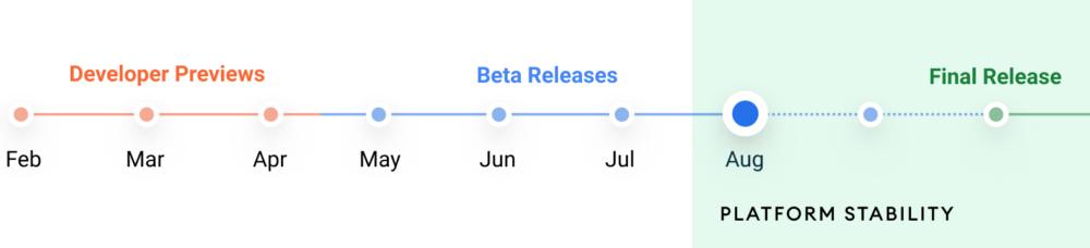 Android 12 Beta 4 ya está disponible y con ella llega la